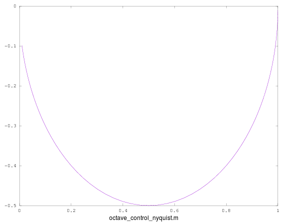 Octave Matlab Quick Reference Nyquist Diagram Plotting